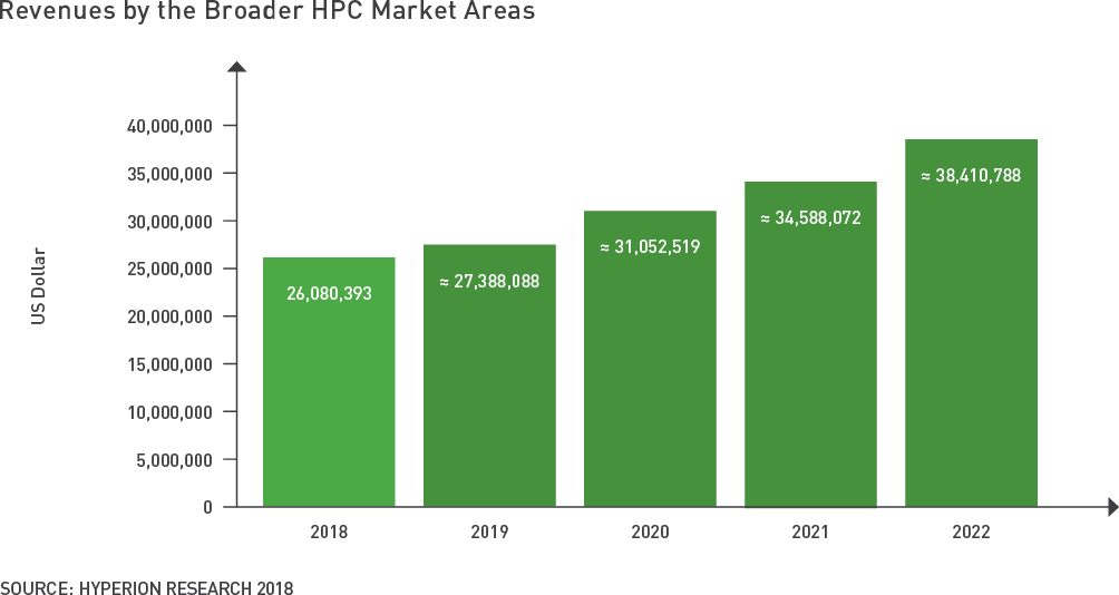 Revenues Boarder HPC Market Area